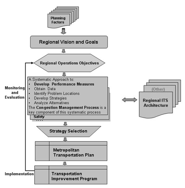 fhwa office of operations management and operations in the rh ops fhwa dot gov Process Flow Diagram Samples Requirements Gathering Process Flow Diagram