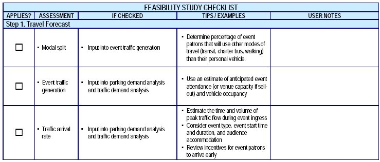 travelling publications travellers checklist