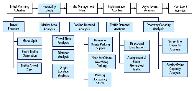 FHWA Office of Operations - PSE Checklists