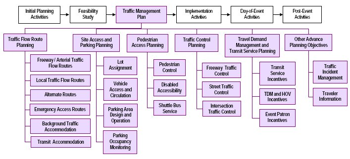 Fhwa office of operations pse checklists image names the six steps in this checklist and the associated assessments for each altavistaventures Images