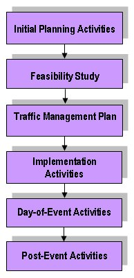 Planning and implementation of events