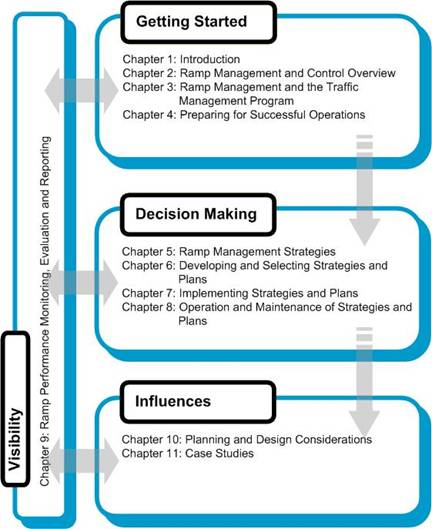 Figure 1 3 Document Organization By Main Section