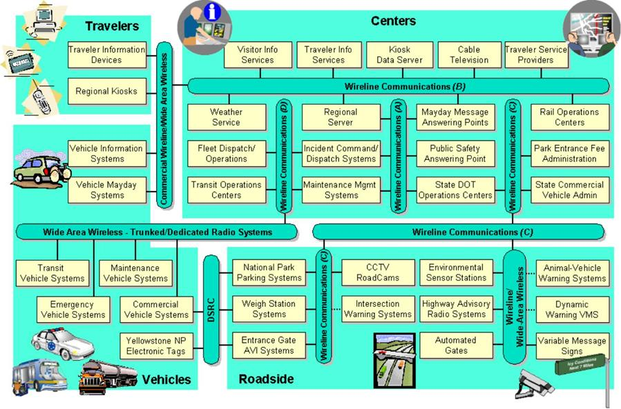 regional its architecture guidance document define interfaces an example that illustrates a more complex regional sausage diagram in this example each