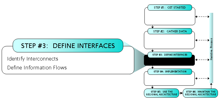 Regional Its Architecture Guidance Document Define Interfaces