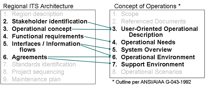 Regional Its Architecture Guidance Document Use In