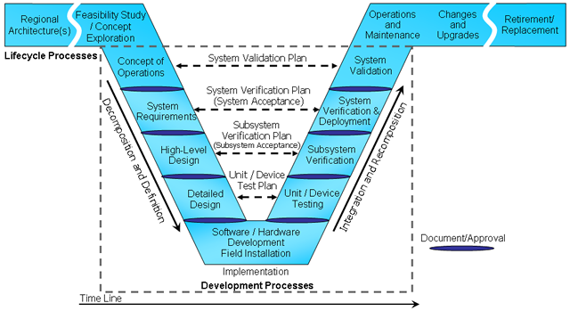 Regional its architecture guidance document use in project a graphical representation of the v model systems engineering approach the diagram is ccuart Choice Image