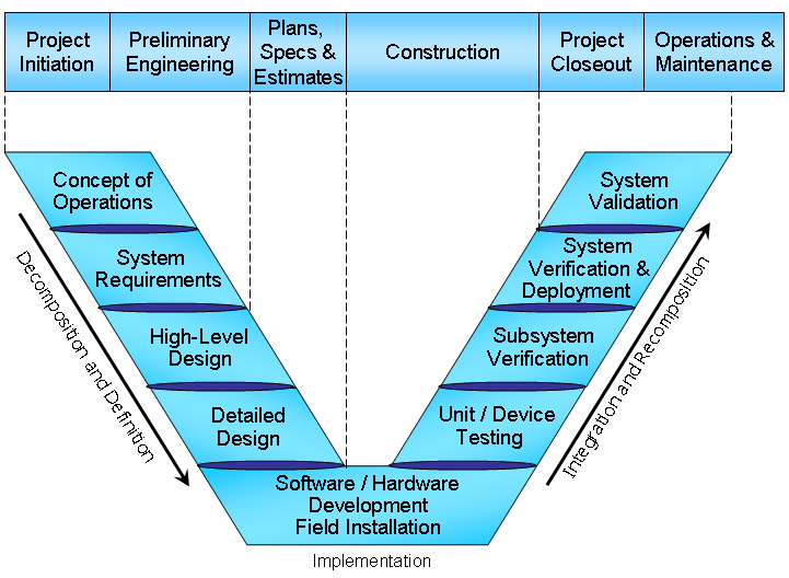 Systems Engineering soft a level subjects