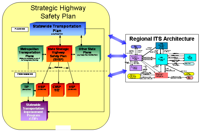 Regional Its Architecture Guidance Document Using A