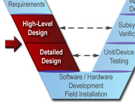 Systems Engineering For Its Handbook Section 4 Its Technical Processes
