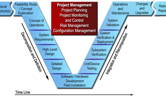Systems Engineering For Its Handbook - Section 5 Its Project