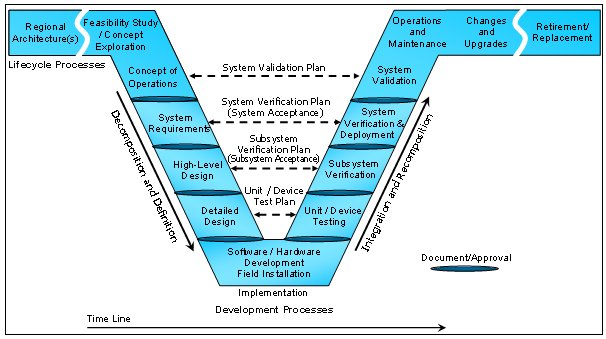 Diagram of the systems engineering v which details the various