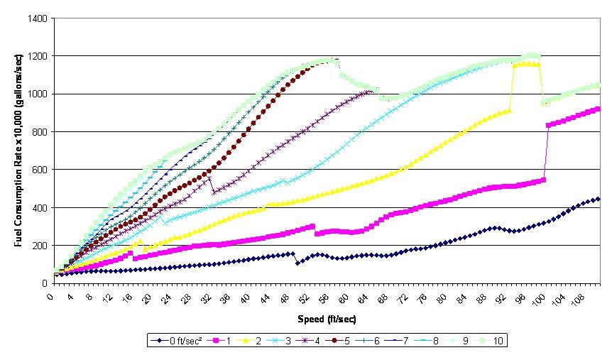 Gas Consumption Graph Graph Fuel Consumption For