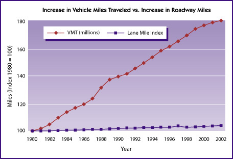 Vehicle Miles Traveled By State 2000