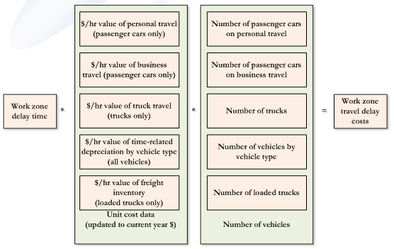 Diagram Shows Elements Of Estimating Work Zone Time Delay And Travel Costs