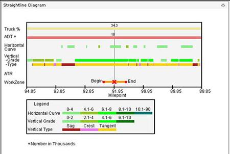 oregon 39 s work zone traffic analysis program presentation fhwa  : straight line diagram - findchart.co
