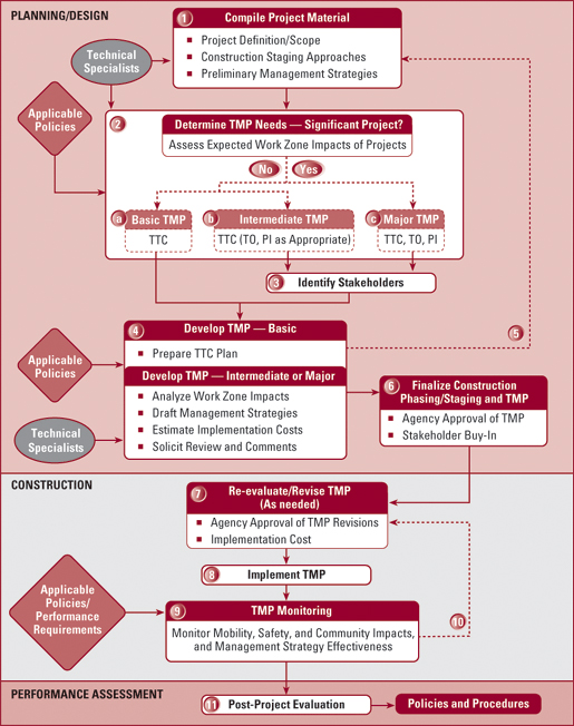 Engineering Design Management Process