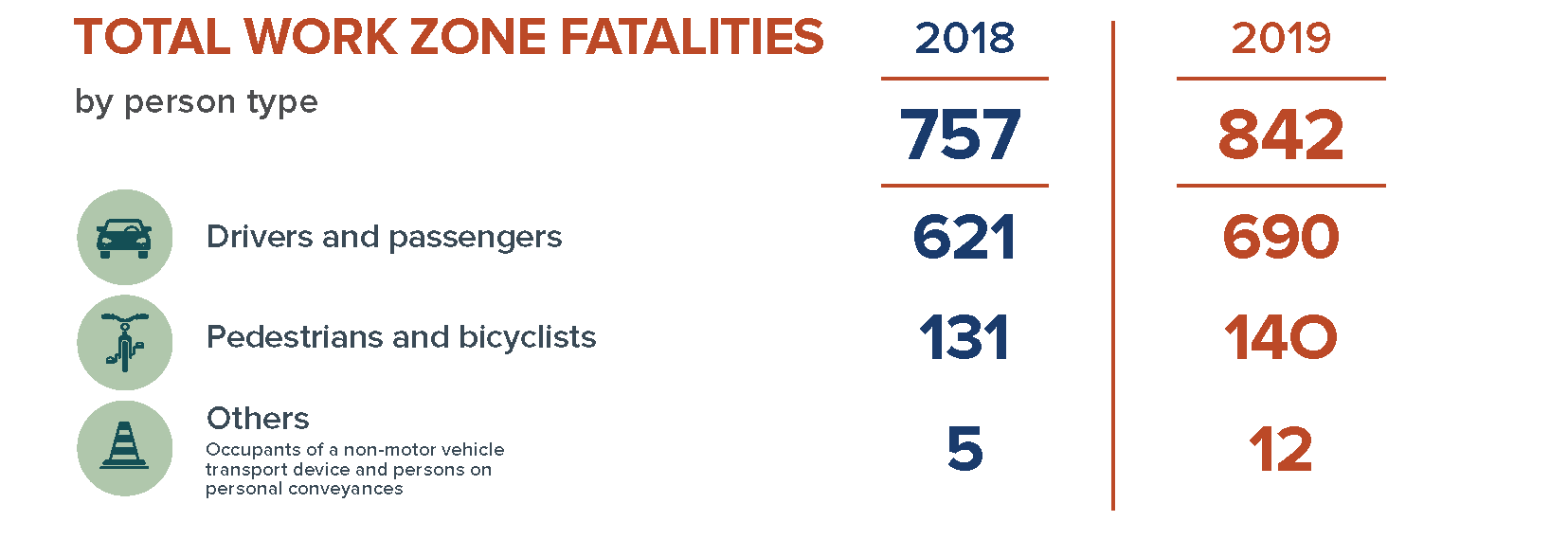 Total work zone fatalities by person type in 2018 are 757 and in 2019 are 842.