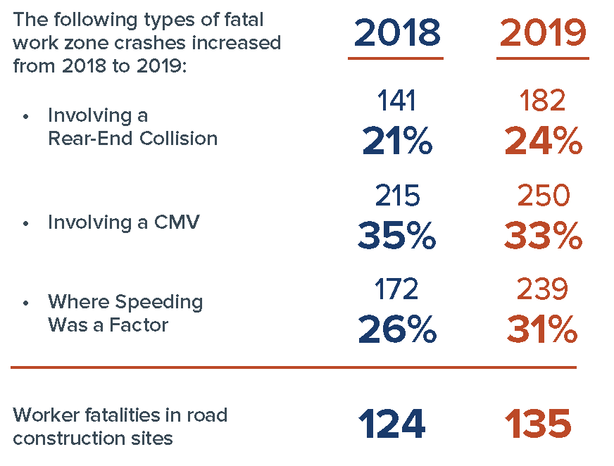 The following types of fatal work zone crashes increased from 2018 to 2019.