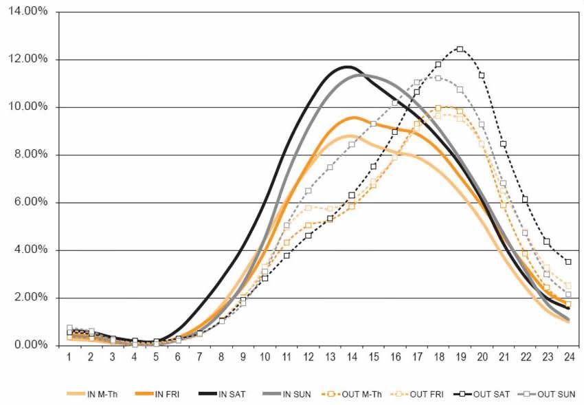 FHWA Work Zone - Traffic Analysis Tools Volume IX: Work Zone ...