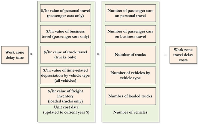 Estimating Travel Delay Costs Drawing Showing Work Zone Time Multiplied By Unit Cost Data Updated To Cur Year