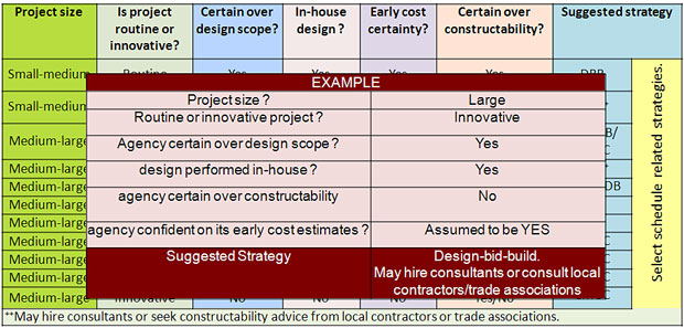 Amazing Chart Showing An Example Of How To Select A Project Delivery Method Using  The Following Factors