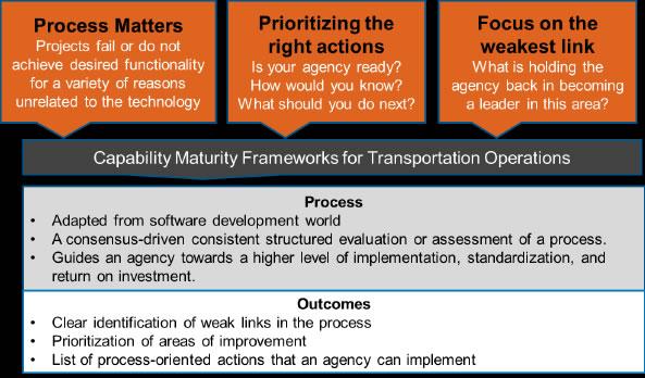 Utilizing the Work Zone Capability Maturity Framework to